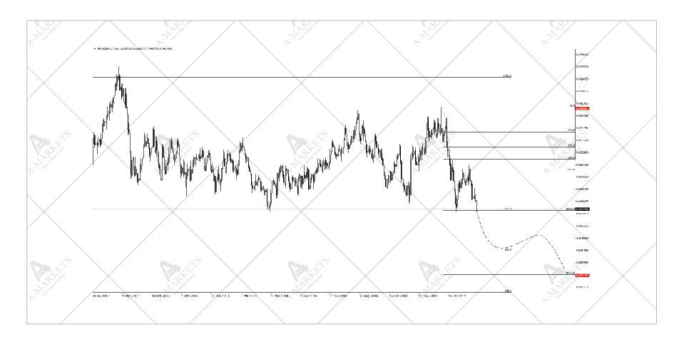 EURGBP chart 03-2019