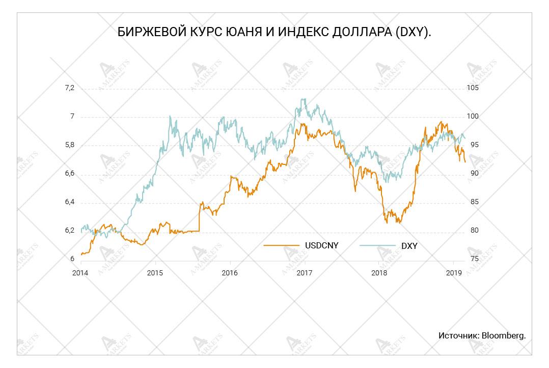 Биржевой курс юаня и индекс доллара (DXY)