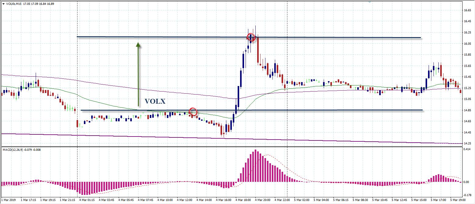 VOLX график цен