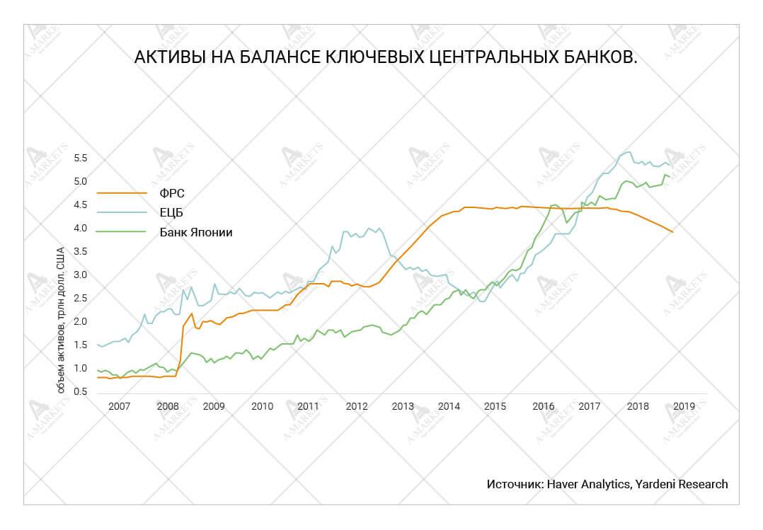 Активы на балансе ключевых центральных банков